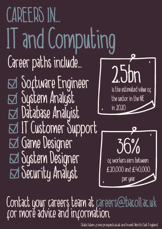 IT and Computing Careers
